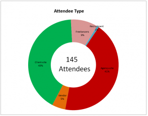 attendees_summary